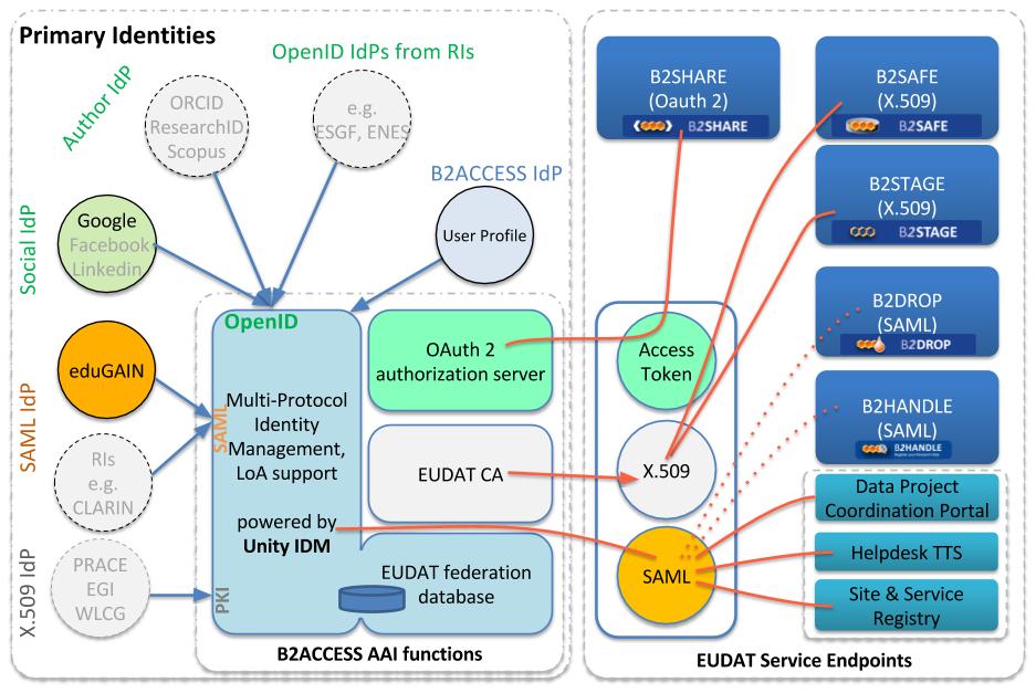 B2ACCESS Service Integration - EUDAT