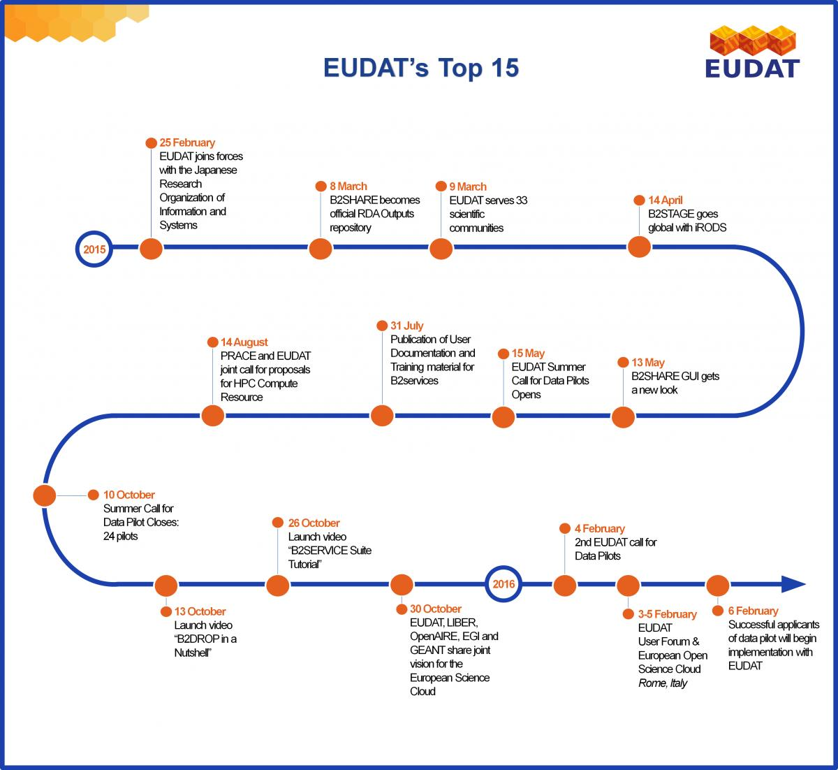 important events in the european history European timeline this timeline presents a chronology of religious, political, and military events in europe.